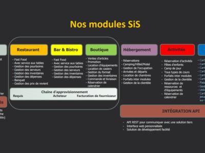 module_SIS_FR